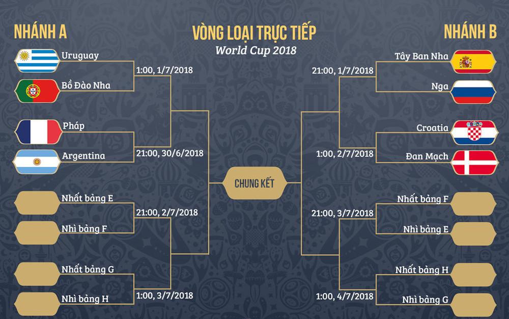 4 cặp đấu ở vòng 18 World Cup 2018 đã được xác định
