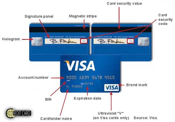 Sử dụng thẻ ngân hàng thông minh: card number là gì, CVV là gì, CVC là gì