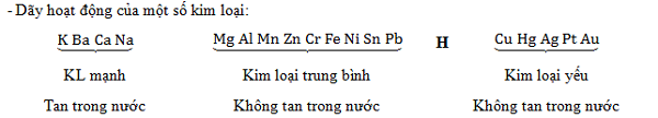 Phân biệt dãy hoạt động hóa học của kim loại với dãy điện hóa kim loại
