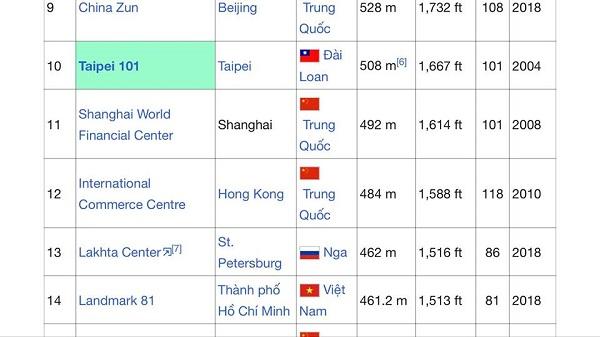Land Mark 81 top 14 tòa nhà cao nhất thế giới