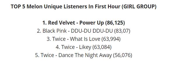 Red Velvet vượt mặt BlackPink