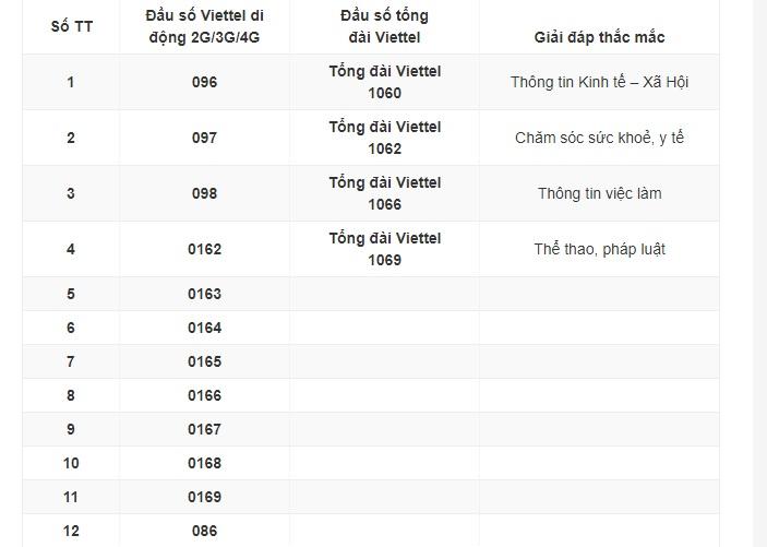 Các đầu số của Viettel